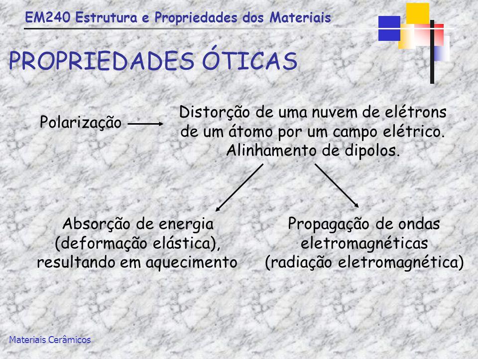 EM240 Estrutura e Propriedades dos Materiais Materiais Cerâmicos PROPRIEDADES ÓTICAS Polarização Distorção de uma nuvem de elétrons de um átomo por um