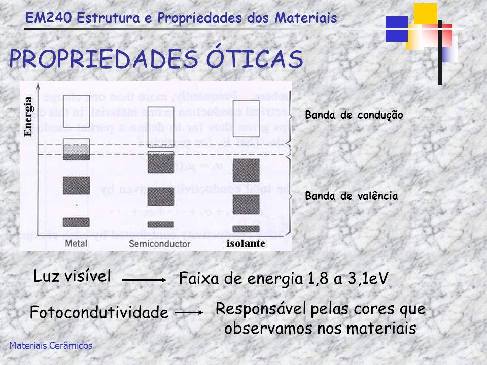 EM240 Estrutura e Propriedades dos Materiais Materiais Cerâmicos PROPRIEDADES ÓTICAS Fotocondutividade Responsável pelas cores que observamos nos mate