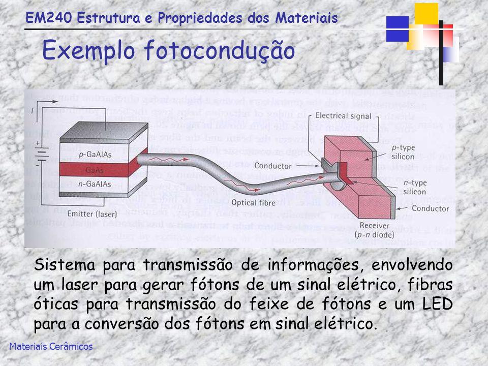 EM240 Estrutura e Propriedades dos Materiais Materiais Cerâmicos Exemplo fotocondução Sistema para transmissão de informações, envolvendo um laser par