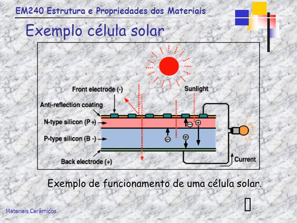 EM240 Estrutura e Propriedades dos Materiais Materiais Cerâmicos Exemplo célula solar Exemplo de funcionamento de uma célula solar.