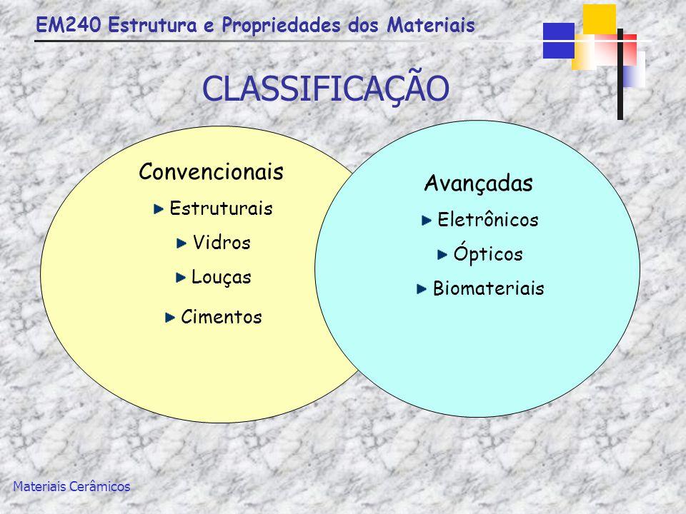 EM240 Estrutura e Propriedades dos Materiais Materiais Cerâmicos CLASSIFICAÇÃO Convencionais Estruturais Vidros Louças Cimentos Avançadas Eletrônicos
