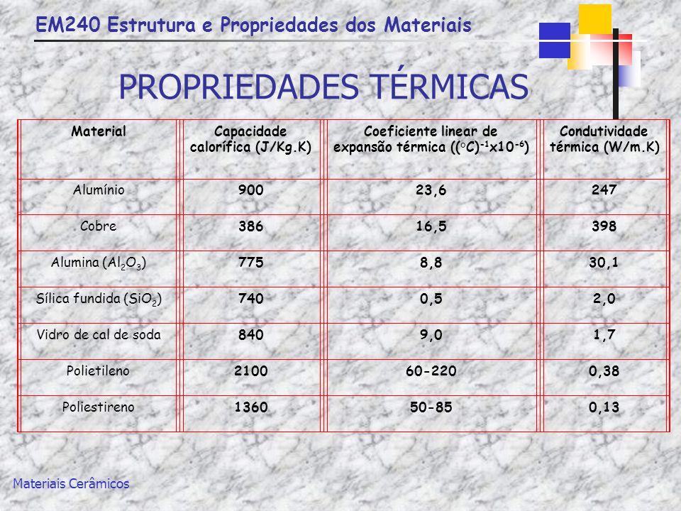 EM240 Estrutura e Propriedades dos Materiais Materiais Cerâmicos PROPRIEDADES TÉRMICAS MaterialCapacidade calorífica (J/Kg.K) Coeficiente linear de ex