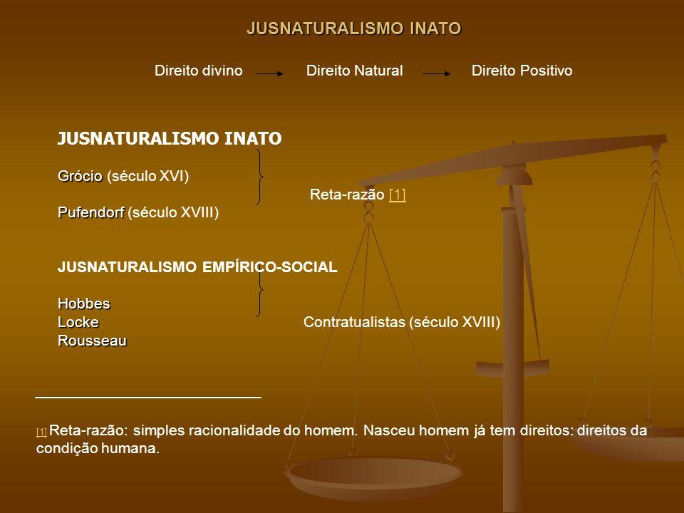 JUSNATURALISMO INATO Direito divino Direito Natural Direito Positivo JUSNATURALISMO INATO Grócio Grócio (século XVI) Reta-razão [1][1] Pufendorf Pufen