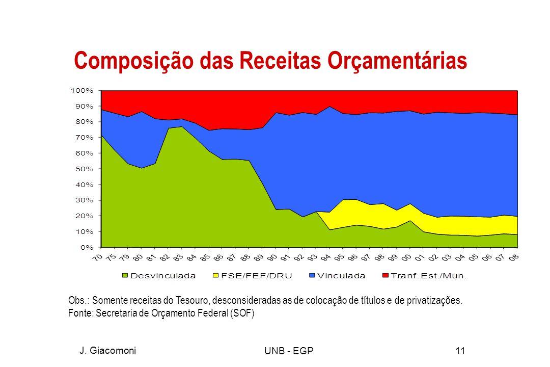 Composição das Receitas Orçamentárias J.