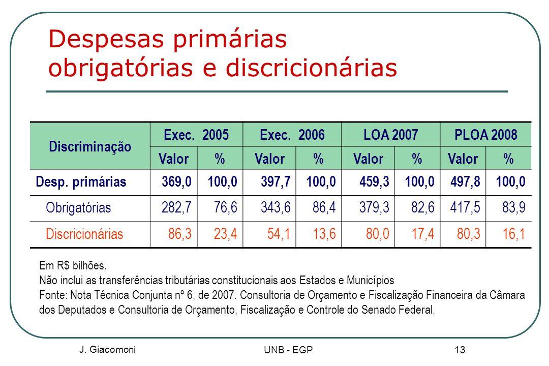 Despesas primárias obrigatórias e discricionárias Discriminação Exec.