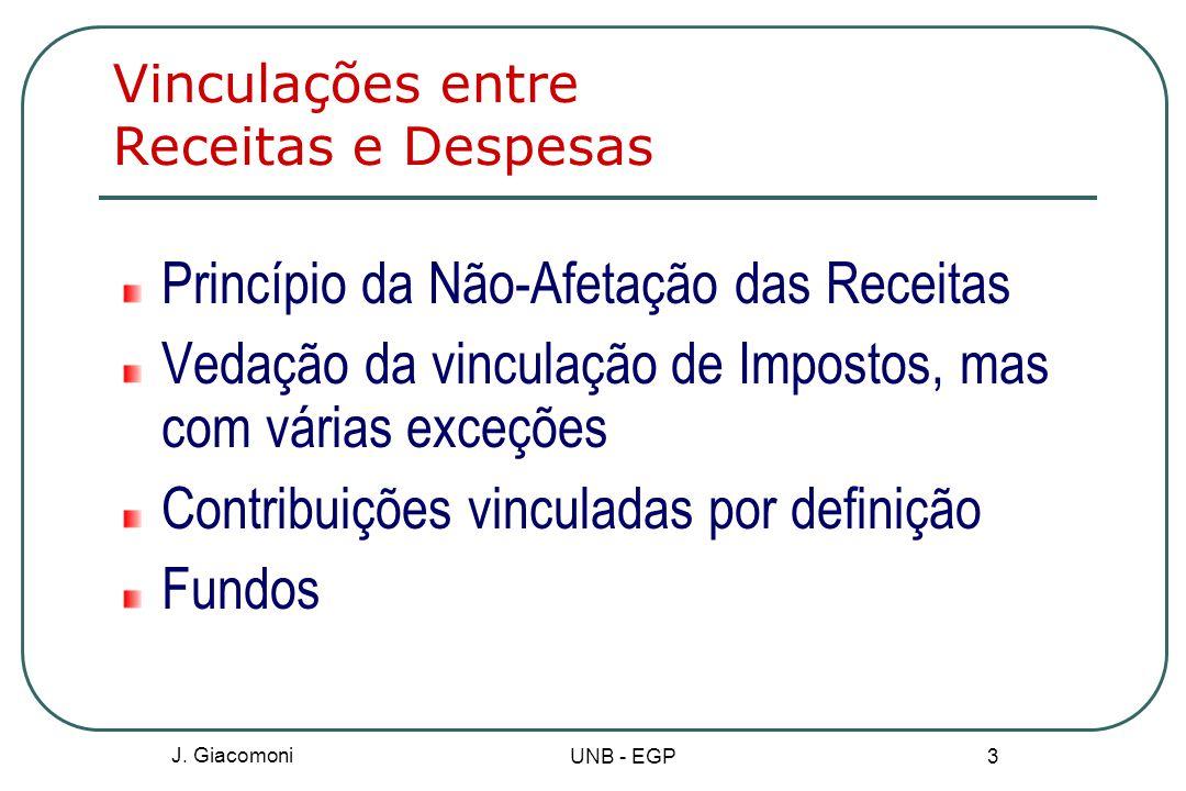 Vinculações entre Receitas e Despesas Princípio da Não-Afetação das Receitas Vedação da vinculação de Impostos, mas com várias exceções Contribuições vinculadas por definição Fundos J.