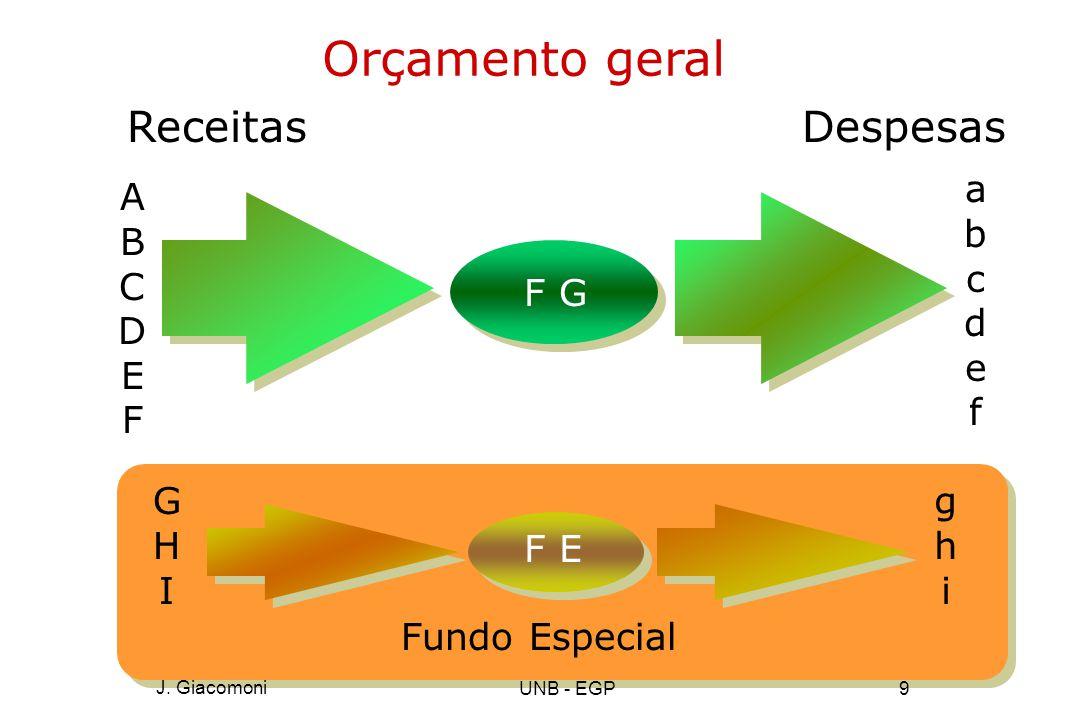 Orçamento geral Receitas A B C D E F F G Despesas a b c d e f G H I F E g h i Fundo Especial J.