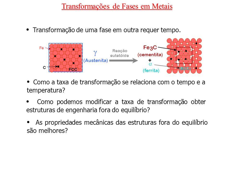 Transformação de uma fase em outra requer tempo. Como a taxa de transformação se relaciona com o tempo e a temperatura? Como podemos modificar a taxa