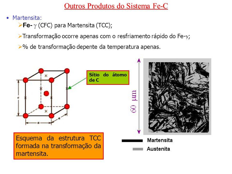 Martensita: Fe- (CFC) para Martensita (TCC); Transformação ocorre apenas com o resfriamento rápido do Fe- ; % de transformação depente da temperatura
