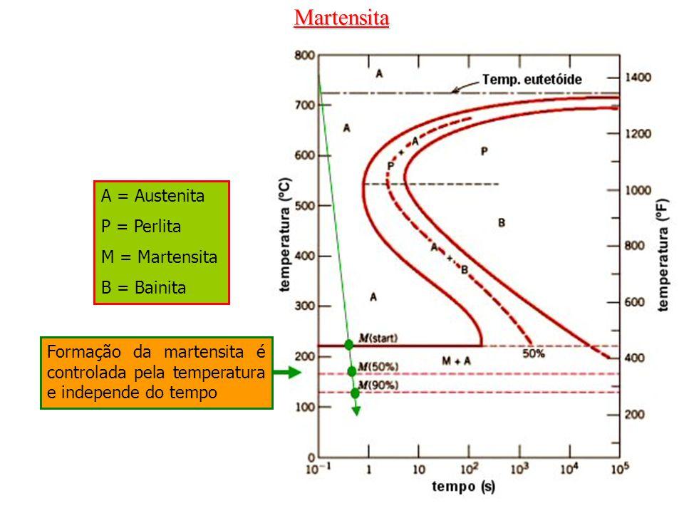 Martensita Formação da martensita é controlada pela temperatura e independe do tempo A = Austenita P = Perlita M = Martensita B = Bainita