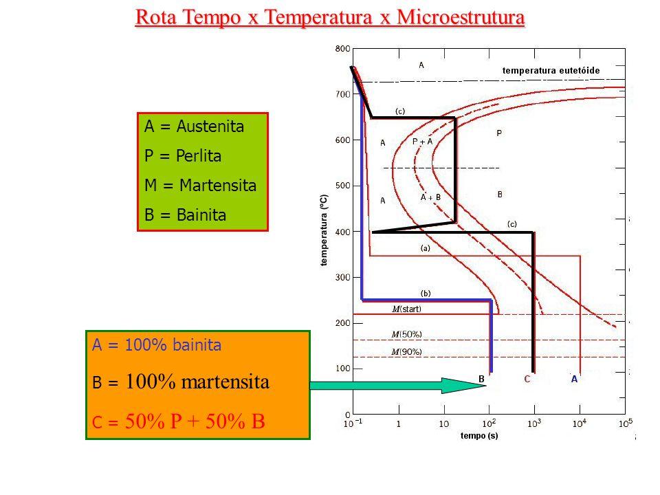 Rota Tempo x Temperatura x Microestrutura A = Austenita P = Perlita M = Martensita B = Bainita A = 100% bainita B = 100% martensita C = 50% P + 50% B