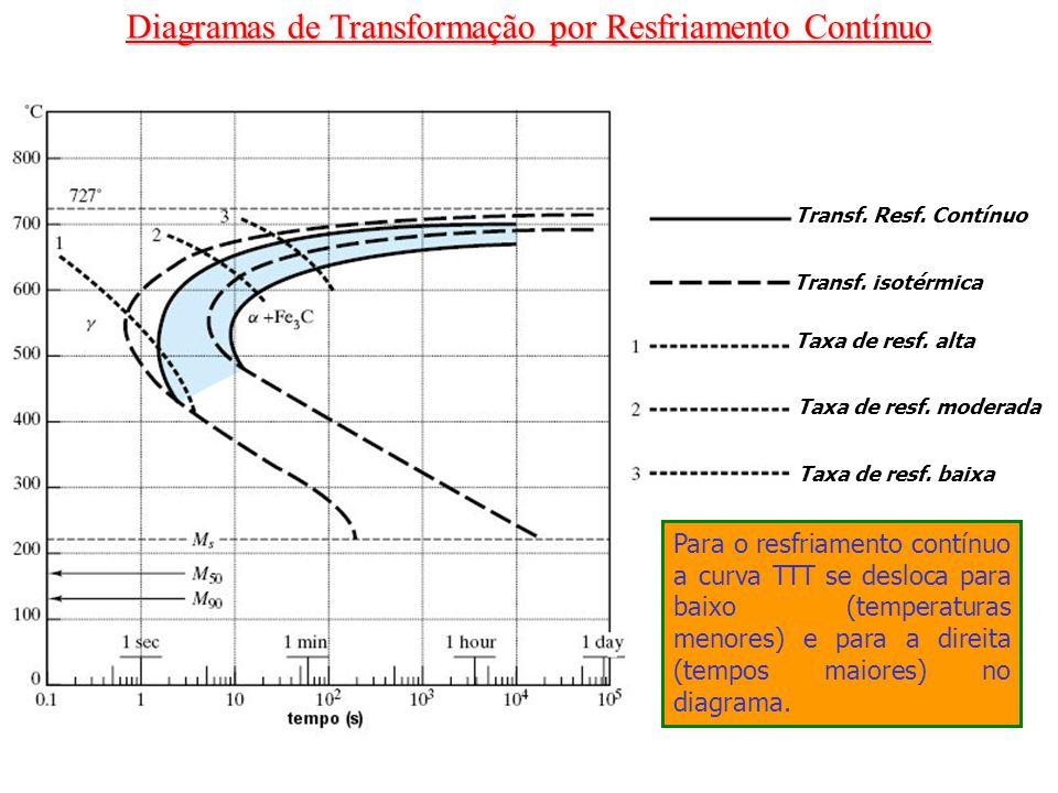 Diagramas de Transformação por Resfriamento Contínuo Transf. Resf. Contínuo Transf. isotérmica Taxa de resf. alta Taxa de resf. moderada Taxa de resf.