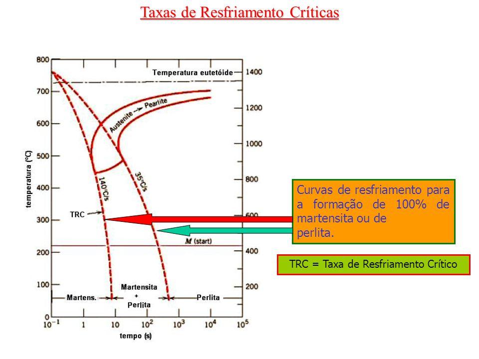 Taxas de Resfriamento Críticas Curvas de resfriamento para a formação de 100% de martensita ou de perlita. TRC = Taxa de Resfriamento Crítico