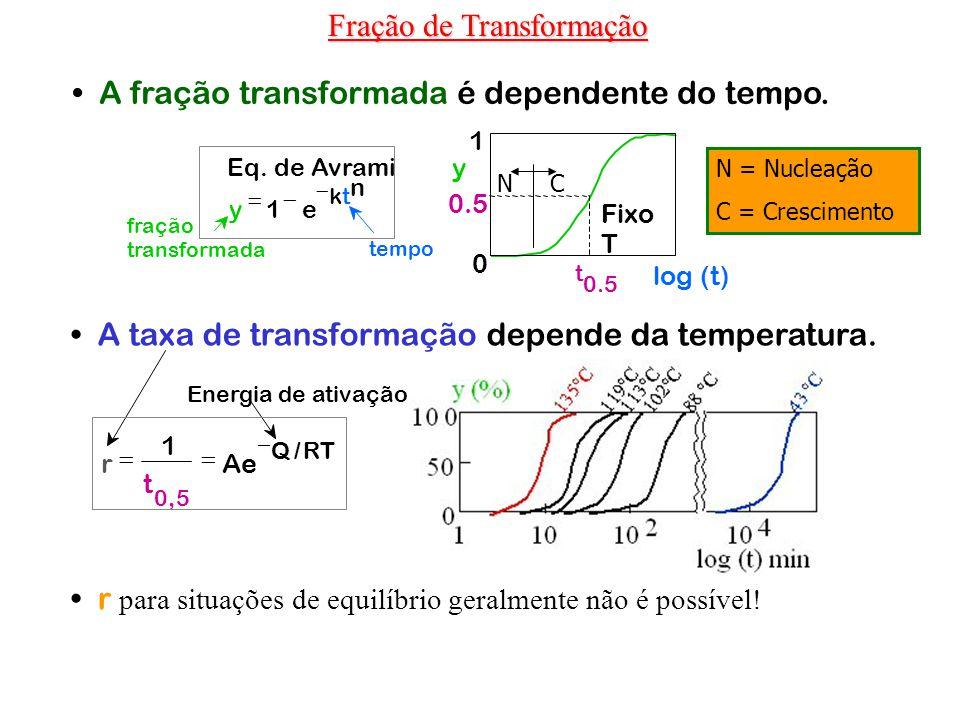 A fração transformada é dependente do tempo. A taxa de transformação depende da temperatura. r para situações de equilíbrio geralmente não é possível!