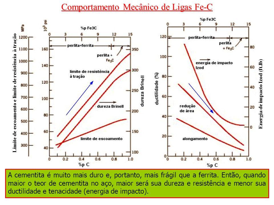 Comportamento Mecânico de Ligas Fe-C Energia de impacto Izod (ft.lb) Limite de escoamento e limite de resistência à tração A cementita é muito mais du