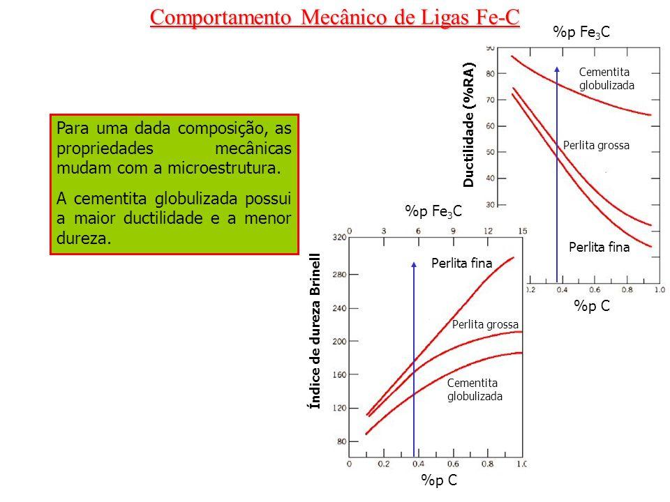 Comportamento Mecânico de Ligas Fe-C Para uma dada composição, as propriedades mecânicas mudam com a microestrutura. A cementita globulizada possui a