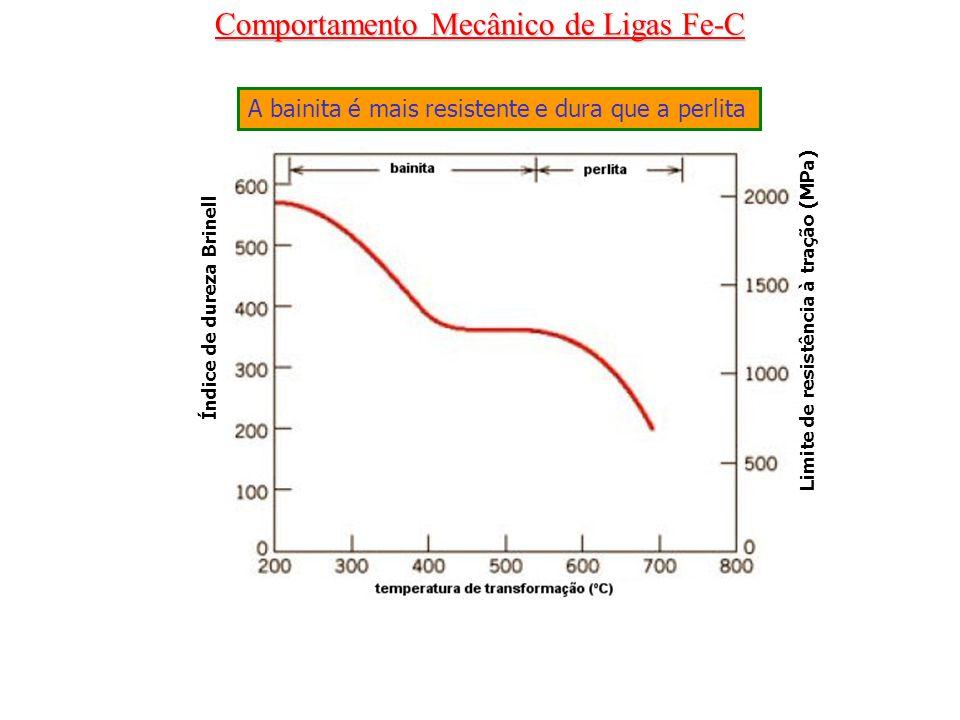 Comportamento Mecânico de Ligas Fe-C Índice de dureza Brinell Limite de resistência à tração (MPa) A bainita é mais resistente e dura que a perlita