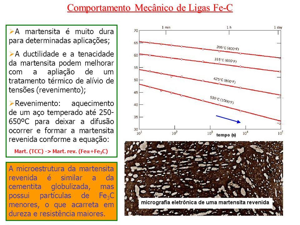 Comportamento Mecânico de Ligas Fe-C A martensita é muito dura para determinadas aplicações; A ductilidade e a tenacidade da martensita podem melhorar