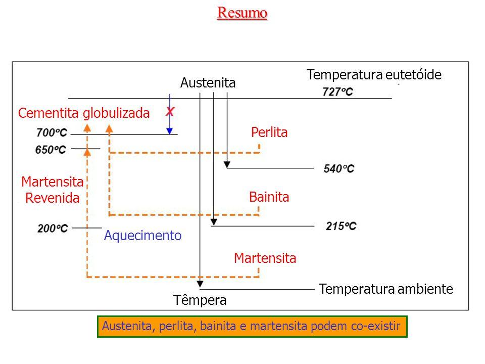 Resumo Austenita Temperatura eutetóide Cementita globulizada Perlita Bainita Martensita Aquecimento Martensita Revenida Temperatura ambiente Têmpera A