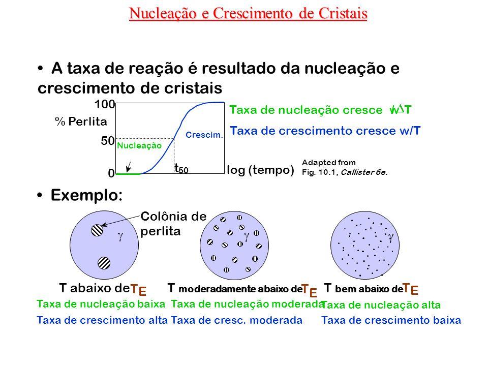 A taxa de reação é resultado da nucleação e crescimento de cristais Exemplo: Taxa de nucleação alta T abaixo de T E T moderadamente abaixo de T E T be