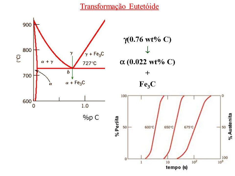 Transformação Eutetóide %p C