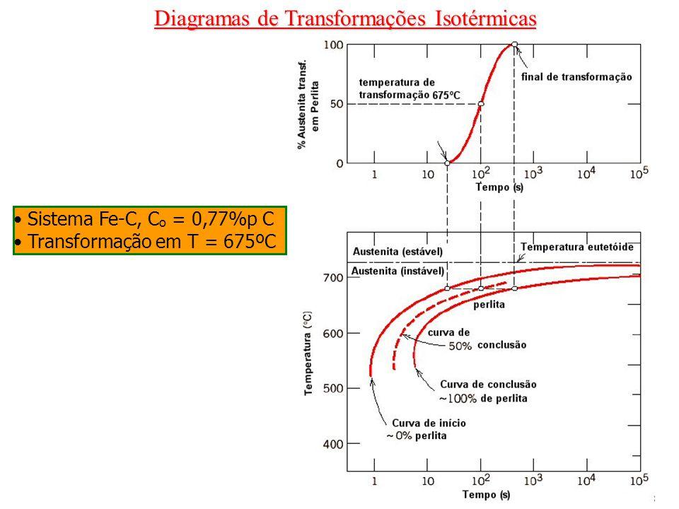 Sistema Fe-C, C o = 0,77%p C Transformação em T = 675ºC Diagramas de Transformações Isotérmicas