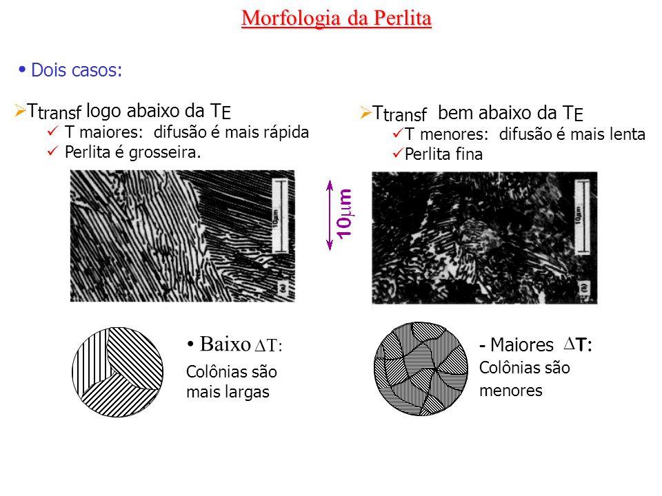 T transf logo abaixo da T E T maiores: difusão é mais rápida Perlita é grosseira. Dois casos: T transf bem abaixo da T E T menores: difusão é mais len