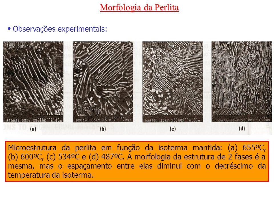 Morfologia da Perlita Observações experimentais: Microestrutura da perlita em função da isoterma mantida: (a) 655ºC, (b) 600ºC, (c) 534ºC e (d) 487ºC.