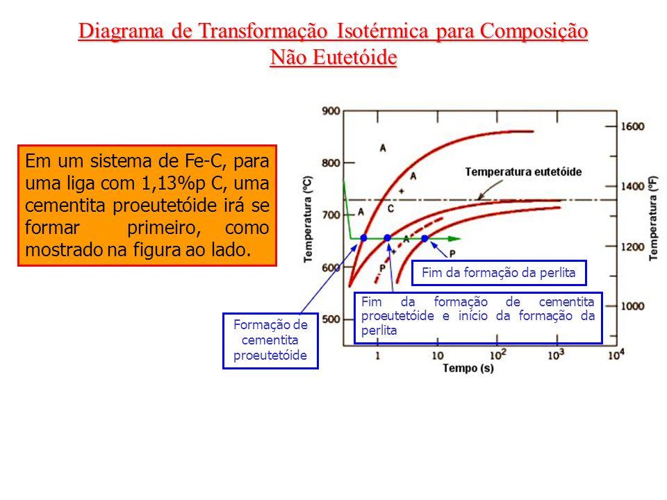 Diagrama de Transformação Isotérmica para Composição Não Eutetóide Formação de cementita proeutetóide Fim da formação de cementita proeutetóide e iníc