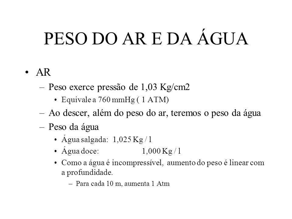 PESO DO AR E DA ÁGUA AR –Peso exerce pressão de 1,03 Kg/cm2 Equivale a 760 mmHg ( 1 ATM) –Ao descer, além do peso do ar, teremos o peso da água –Peso