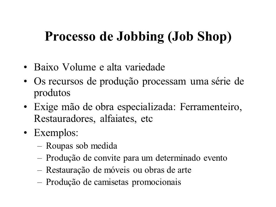 Processo de Jobbing (Job Shop) Baixo Volume e alta variedade Os recursos de produção processam uma série de produtos Exige mão de obra especializada: