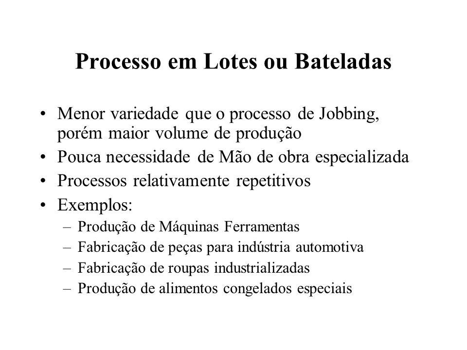 Processo em Lotes ou Bateladas Menor variedade que o processo de Jobbing, porém maior volume de produção Pouca necessidade de Mão de obra especializad