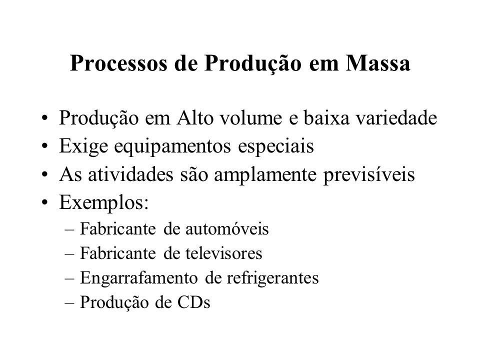 Processos de Produção em Massa Produção em Alto volume e baixa variedade Exige equipamentos especiais As atividades são amplamente previsíveis Exemplo