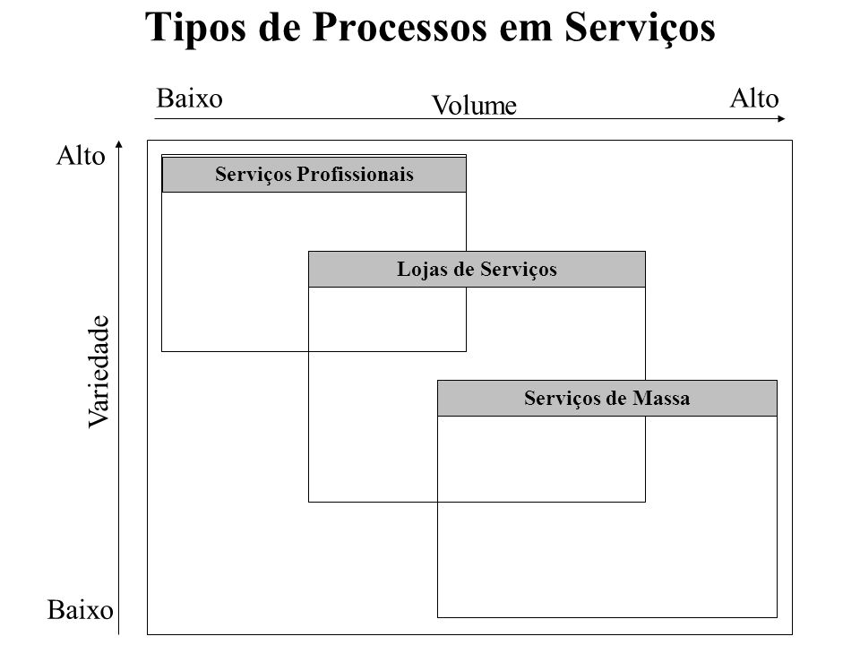 Tipos de Processos em Serviços Serviços Profissionais Volume Variedade BaixoAlto Baixo Alto Lojas de Serviços Serviços de Massa