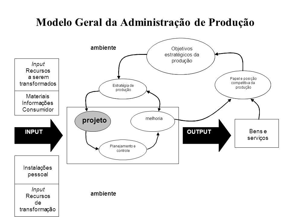 Modelo Geral da Administração de Produção