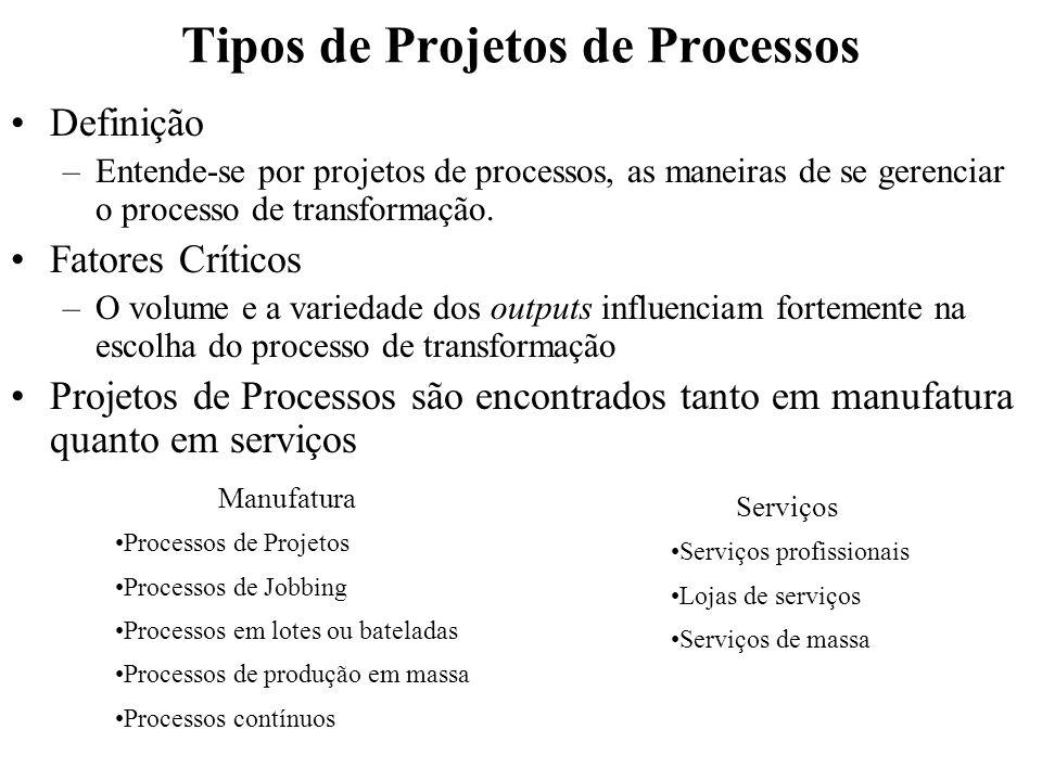 Tipos de Projetos de Processos Definição –Entende-se por projetos de processos, as maneiras de se gerenciar o processo de transformação. Fatores Críti