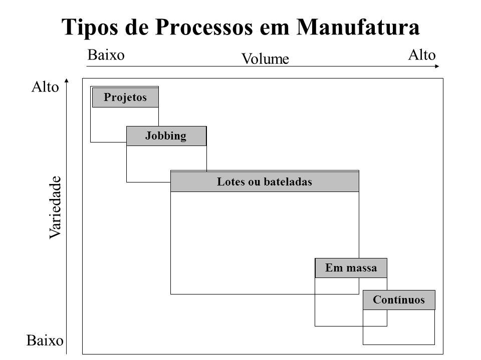 Tipos de Processos em Manufatura Projetos Volume Variedade BaixoAlto Baixo Alto Jobbing Lotes ou bateladas Em massa Contínuos