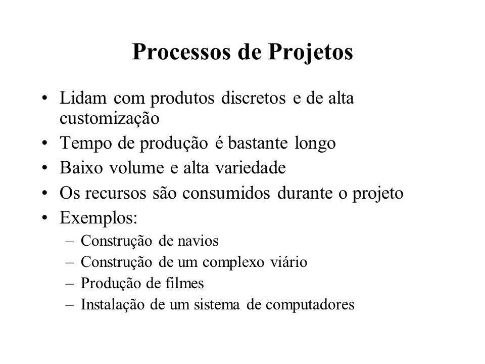 Processos de Projetos Lidam com produtos discretos e de alta customização Tempo de produção é bastante longo Baixo volume e alta variedade Os recursos