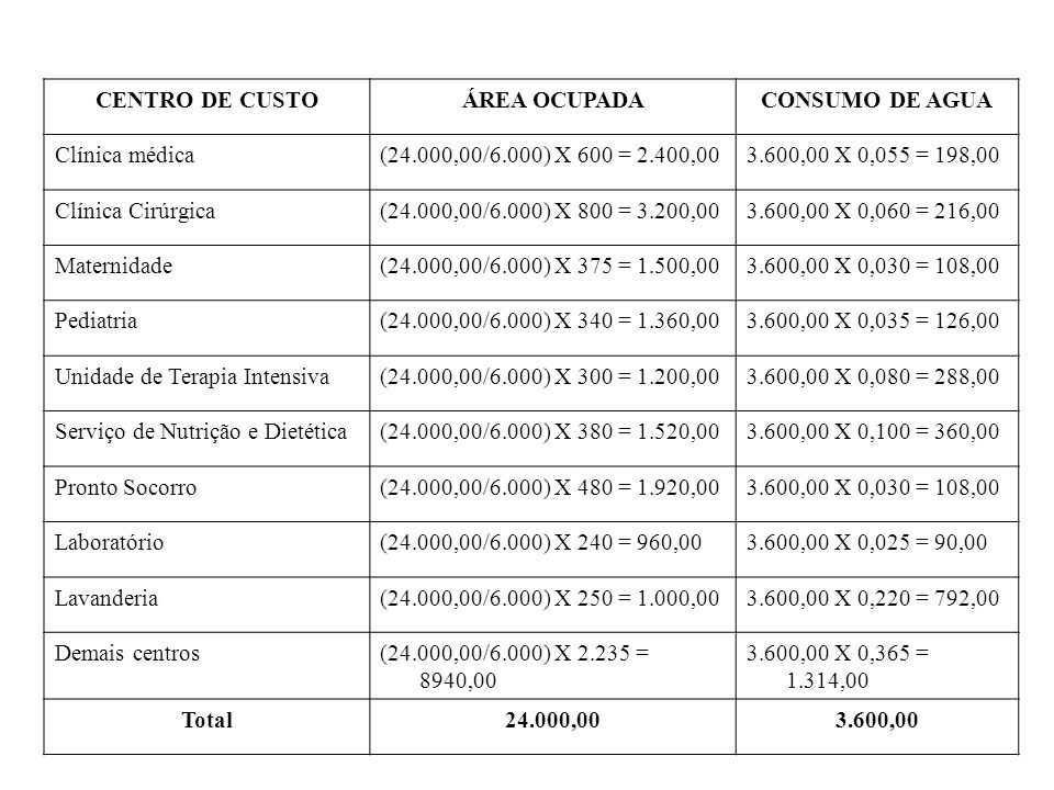 CENTRO DE CUSTOÁREA OCUPADACONSUMO DE AGUA Clínica médica(24.000,00/6.000) X 600 = 2.400,003.600,00 X 0,055 = 198,00 Clínica Cirúrgica(24.000,00/6.000