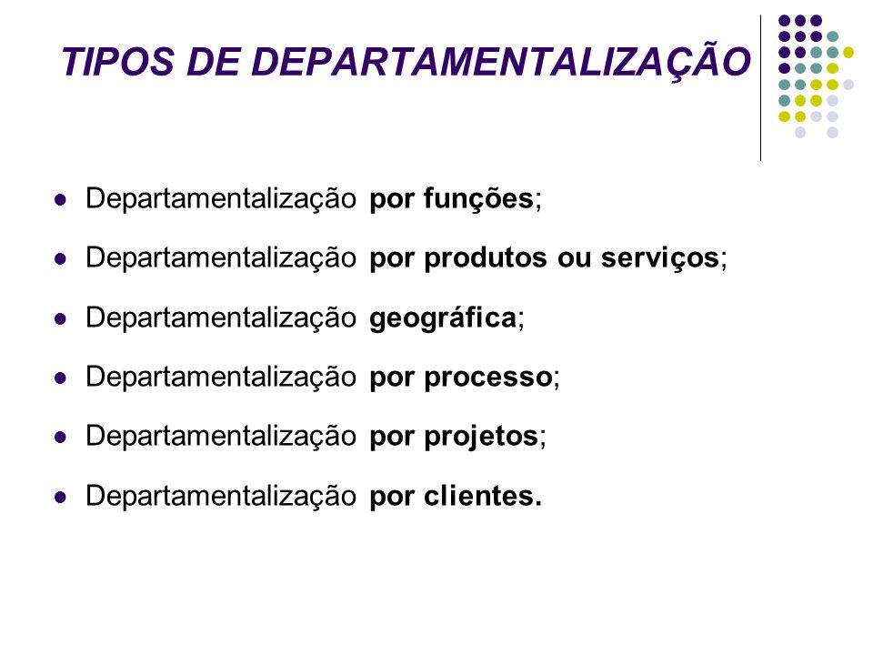 TIPOS DE DEPARTAMENTALIZAÇÃO Departamentalização por funções; Departamentalização por produtos ou serviços; Departamentalização geográfica; Departamen