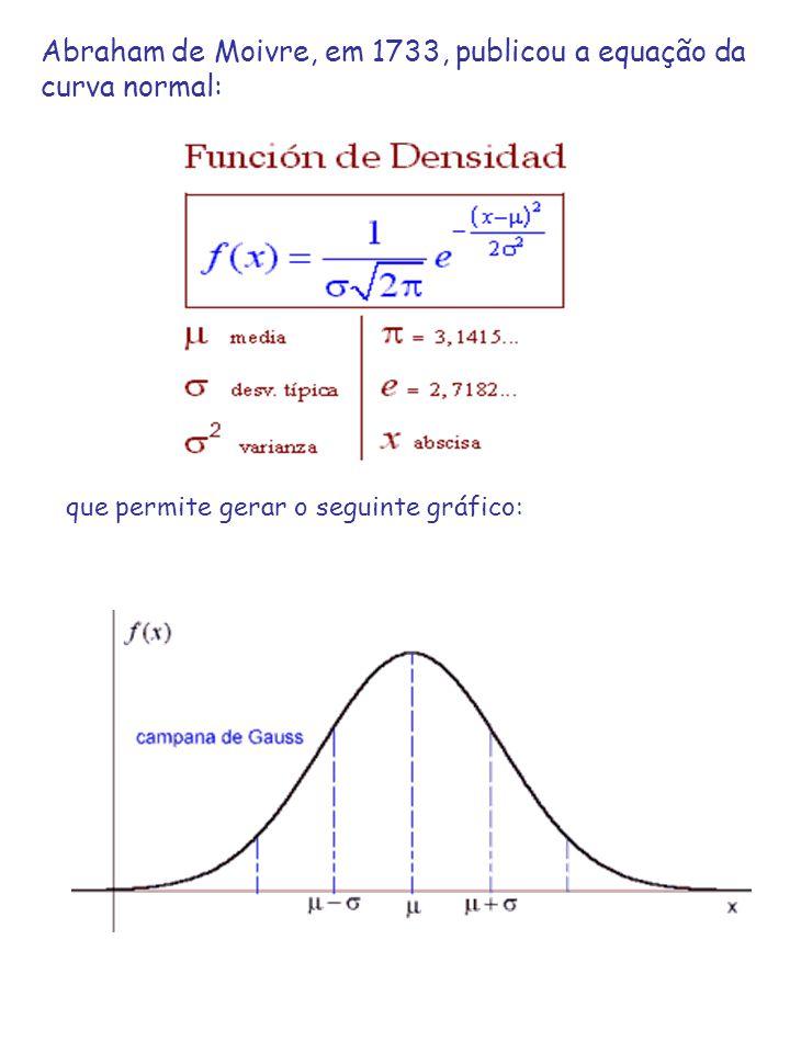 Abraham de Moivre, em 1733, publicou a equação da curva normal: que permite gerar o seguinte gráfico: