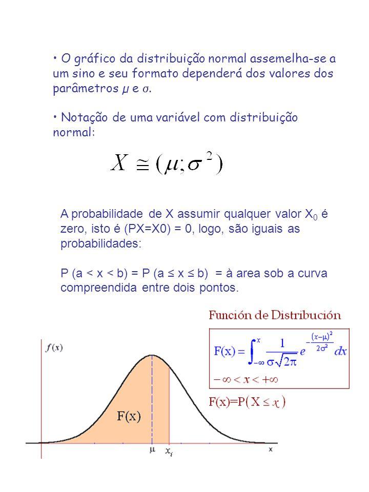 O gráfico da distribuição normal assemelha-se a um sino e seu formato dependerá dos valores dos parâmetros µ e.