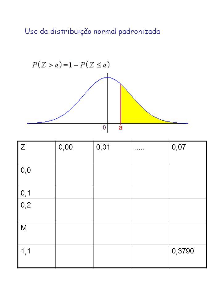 Uso da distribuição normal padronizada Z0,000,01.....0,07 0,0 0,1 0,2 M 1,10,3790