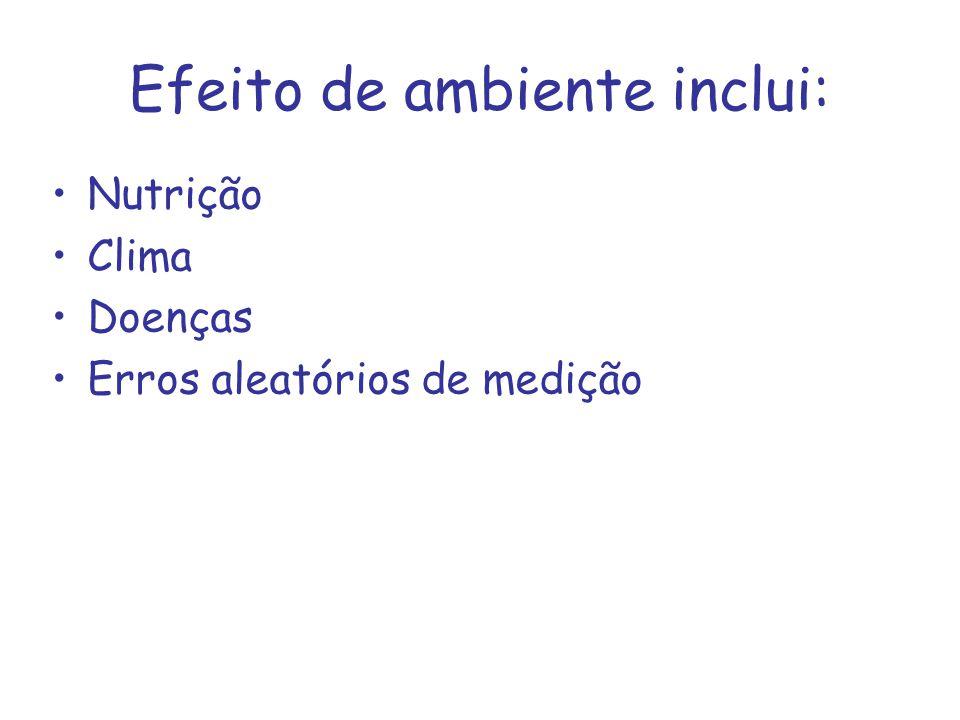 Efeito de ambiente inclui: Nutrição Clima Doenças Erros aleatórios de medição