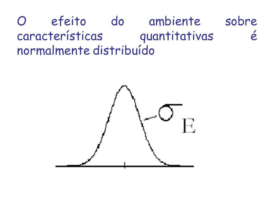 O efeito do ambiente sobre características quantitativas é normalmente distribuído
