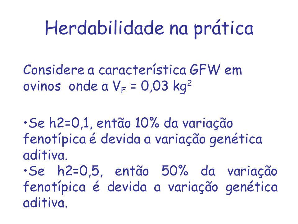 Herdabilidade na prática Considere a característica GFW em ovinos onde a V F = 0,03 kg 2 Se h2=0,1, então 10% da variação fenotípica é devida a variaç