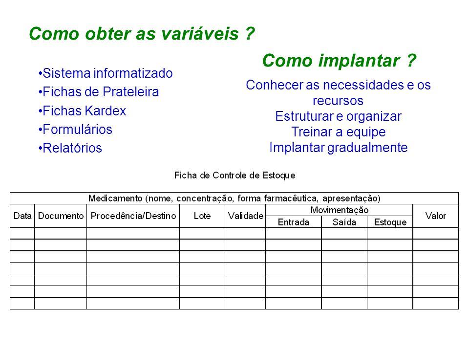 Como obter as variáveis ? Sistema informatizado Fichas de Prateleira Fichas Kardex Formulários Relatórios Conhecer as necessidades e os recursos Estru