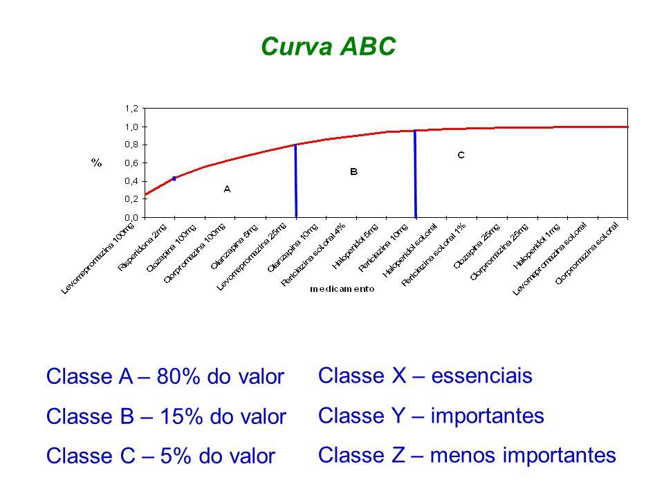 Curva ABC Classe A – 80% do valor Classe B – 15% do valor Classe C – 5% do valor Classe X – essenciais Classe Y – importantes Classe Z – menos importantes