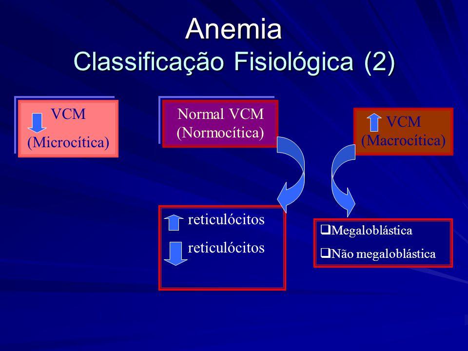 Anemia Classificação Fisiológica (1) Hemograma Completo Contagem de Reticulócitos < 2,5% >=2,5% Morfologia dos eritrócitos N Hipoproliferativa Distúrb