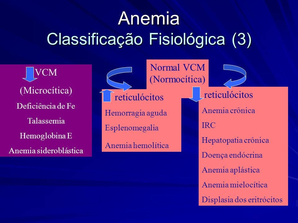 Anemia Classificação Fisiológica (2) VCM (Microcítica) Normal VCM (Normocítica) VCM (Macrocítica) reticulócitos Megaloblástica Não megaloblástica
